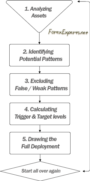 5-step process, generally used by pattern recognition systems