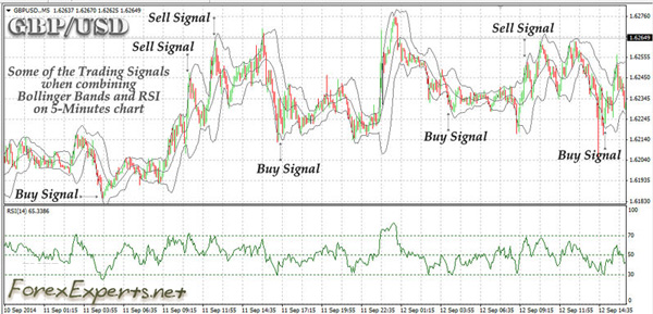 Bollinger-RSI Scalping