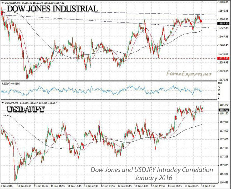 Forex index correlation