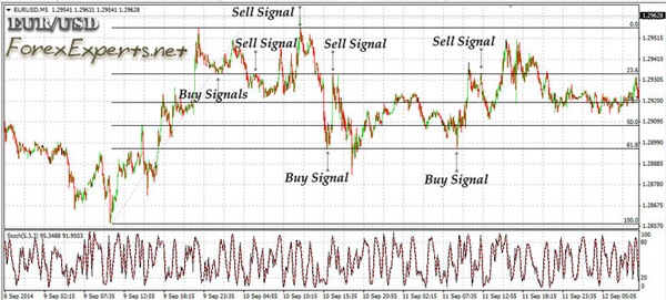 Day-Trading the Forex Majors using the Stochastic Oscillator and the Fibonacci Retracement
