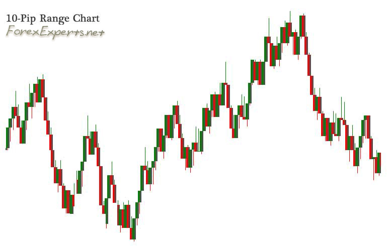 Forex traders usually set ranges between 5 and 25 ticks.