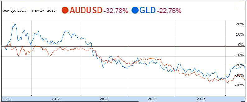 Australian Dollar Vs Us And Gold Price Correlation 2017 2016